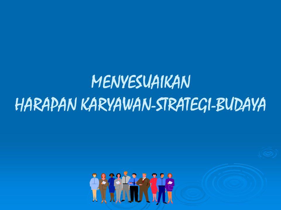 HARAPAN KARYAWAN-STRATEGI-BUDAYA