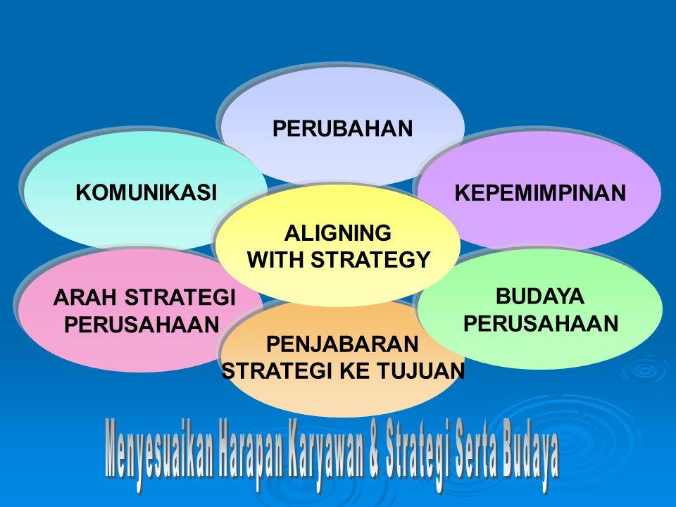 Menyesuaikan Harapan Karyawan & Strategi Serta Budaya
