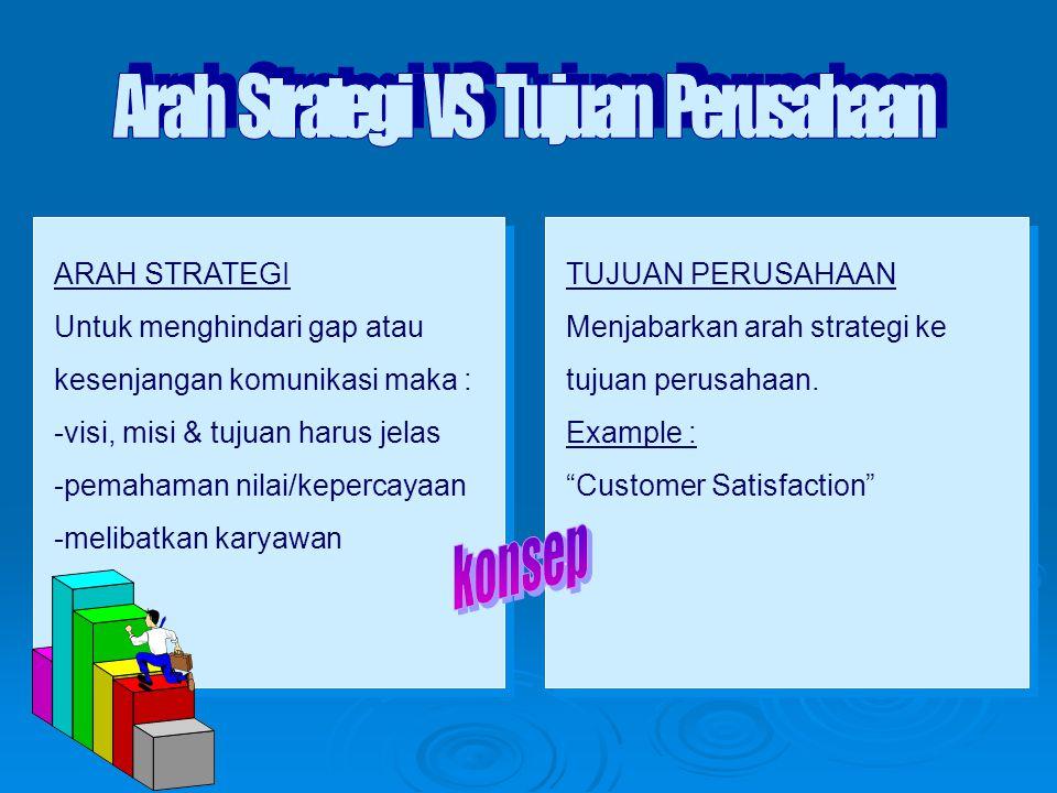 Arah Strategi VS Tujuan Perusahaan
