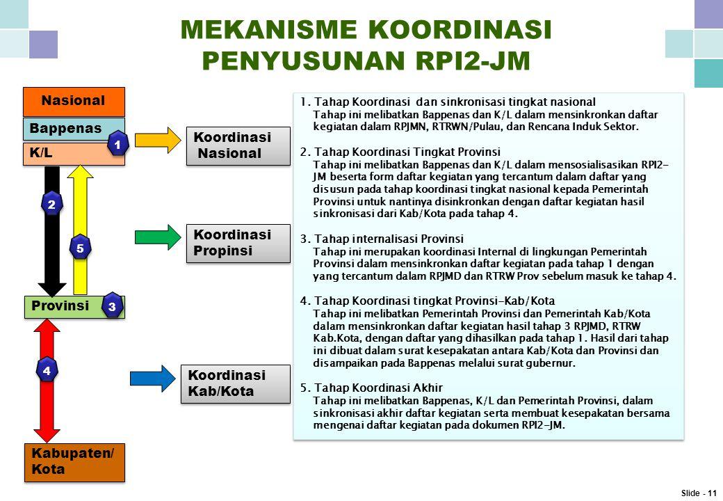MEKANISME KOORDINASI PENYUSUNAN RPI2-JM