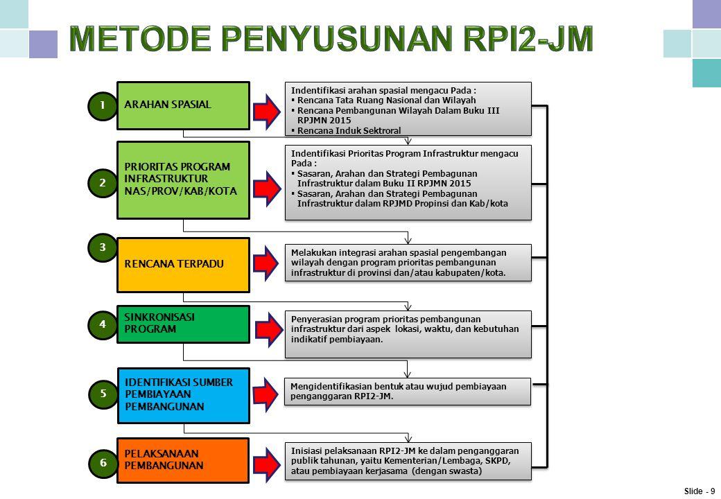 METODE PENYUSUNAN RPI2-JM
