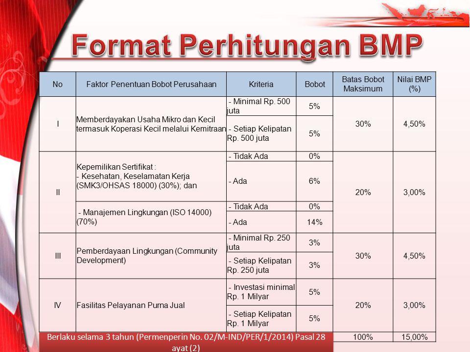 Format Perhitungan BMP