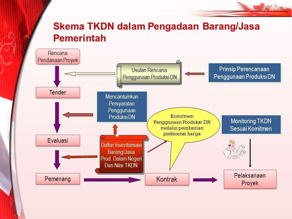 Skema TKDN dalam Pengadaan Barang/Jasa Pemerintah