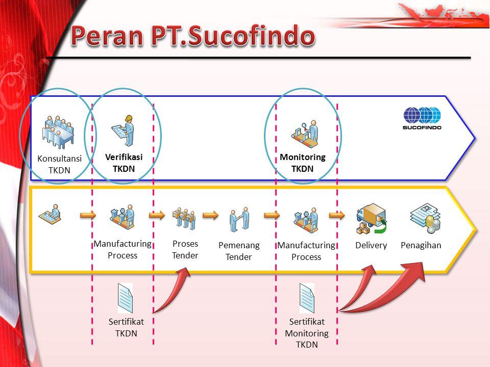 Peran PT.Sucofindo Konsultansi TKDN Verifikasi TKDN Monitoring TKDN