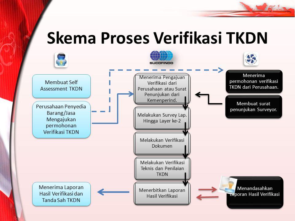 Skema Proses Verifikasi TKDN
