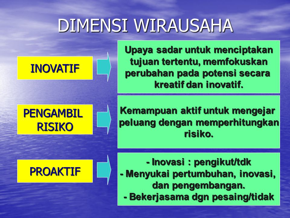 DIMENSI WIRAUSAHA INOVATIF PENGAMBIL RISIKO PROAKTIF