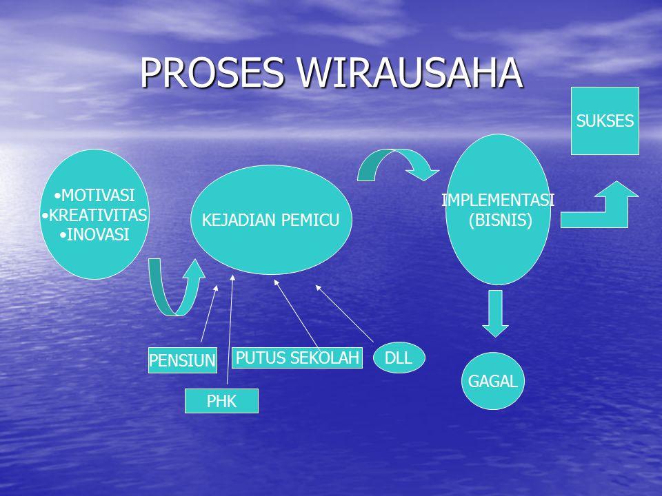 PROSES WIRAUSAHA SUKSES IMPLEMENTASI MOTIVASI (BISNIS) KREATIVITAS