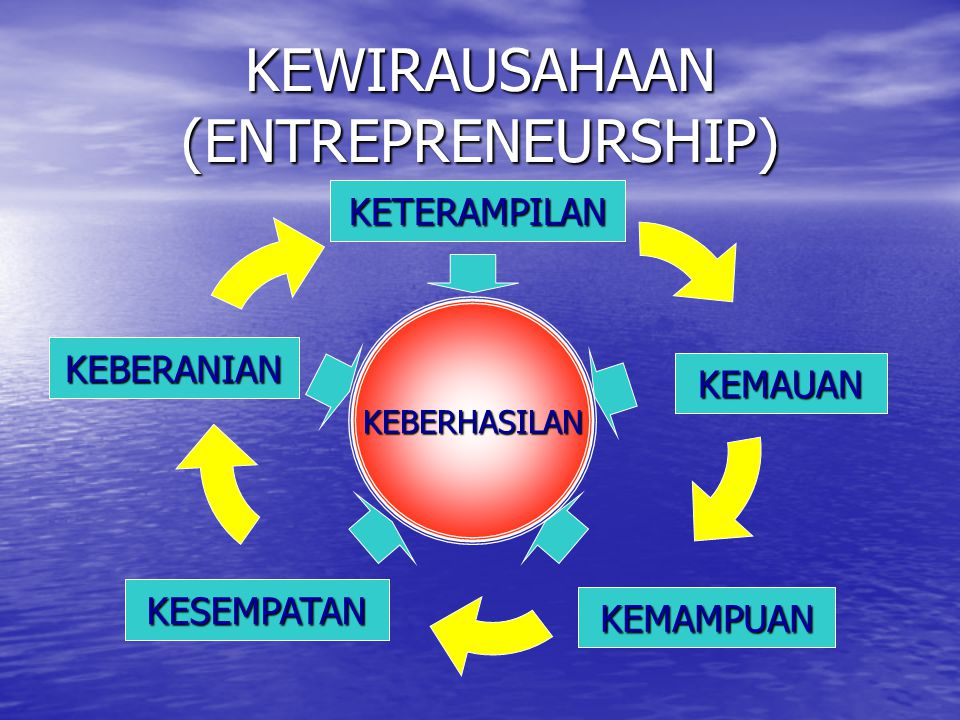 KEWIRAUSAHAAN (ENTREPRENEURSHIP)