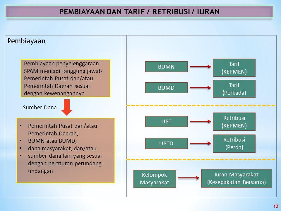 PEMBIAYAAN DAN TARIF / RETRIBUSI / IURAN