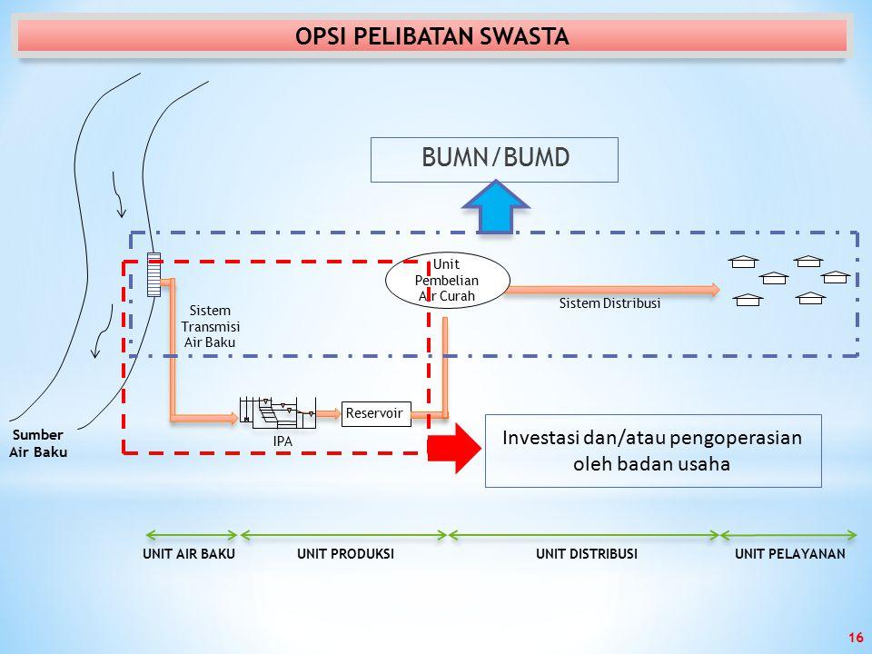 BUMN/BUMD OPSI PELIBATAN SWASTA