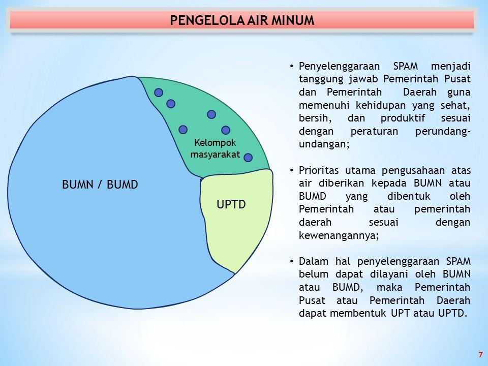 PENGELOLA AIR MINUM BUMN / BUMD UPTD