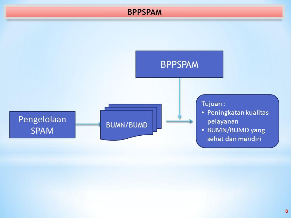 BPPSPAM Pengelolaan SPAM BPPSPAM Tujuan :