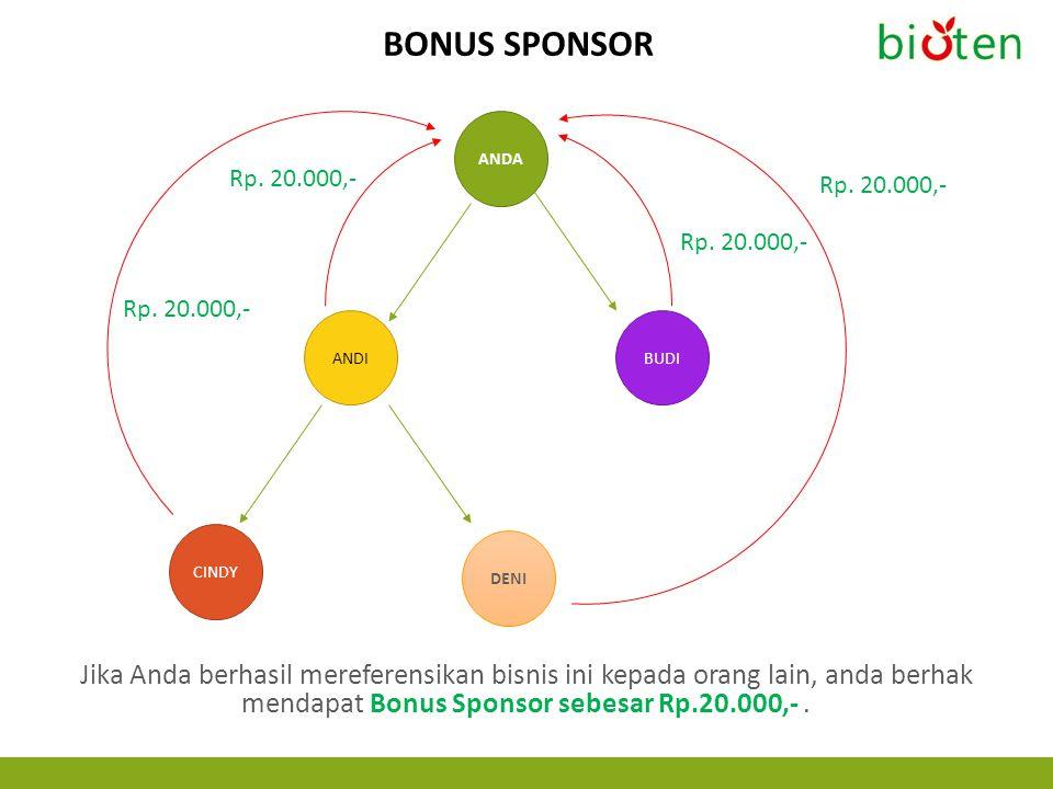 Bonus Sponsor ANDA. Rp. 20.000,- Rp. 20.000,- Rp. 20.000,- Rp. 20.000,- ANDI. BUDI. CINDY. DENI.
