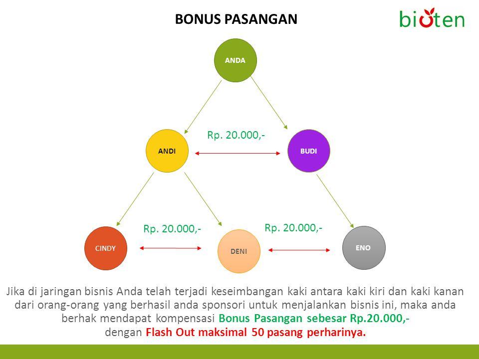 Bonus pasangan ANDA. Rp. 20.000,- ANDI. BUDI. Rp. 20.000,- Rp. 20.000,- CINDY. ENO. DENI.