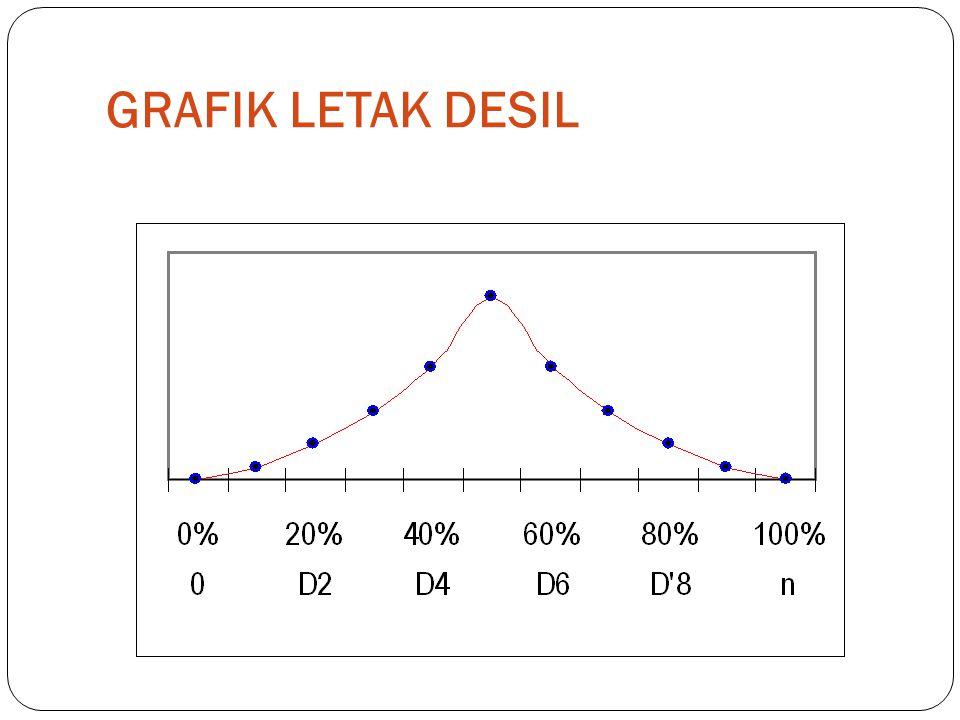GRAFIK LETAK DESIL