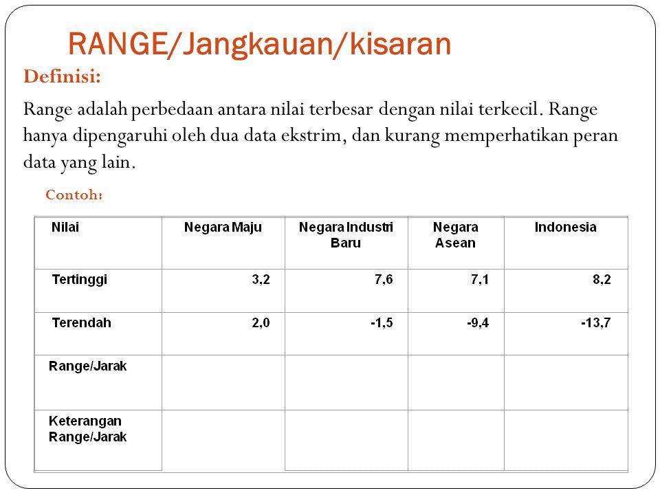 RANGE/Jangkauan/kisaran