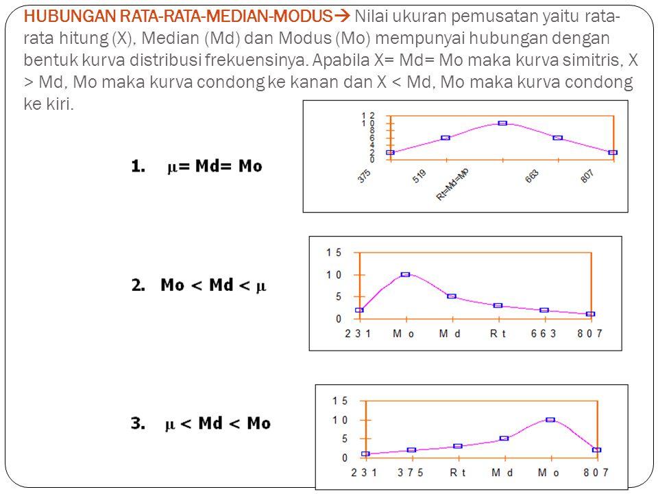 HUBUNGAN RATA-RATA-MEDIAN-MODUS Nilai ukuran pemusatan yaitu rata-rata hitung (X), Median (Md) dan Modus (Mo) mempunyai hubungan dengan bentuk kurva distribusi frekuensinya.