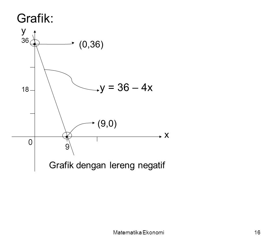 Grafik: y = 36 – 4x y • (0,36) (9,0) x • Grafik dengan lereng negatif
