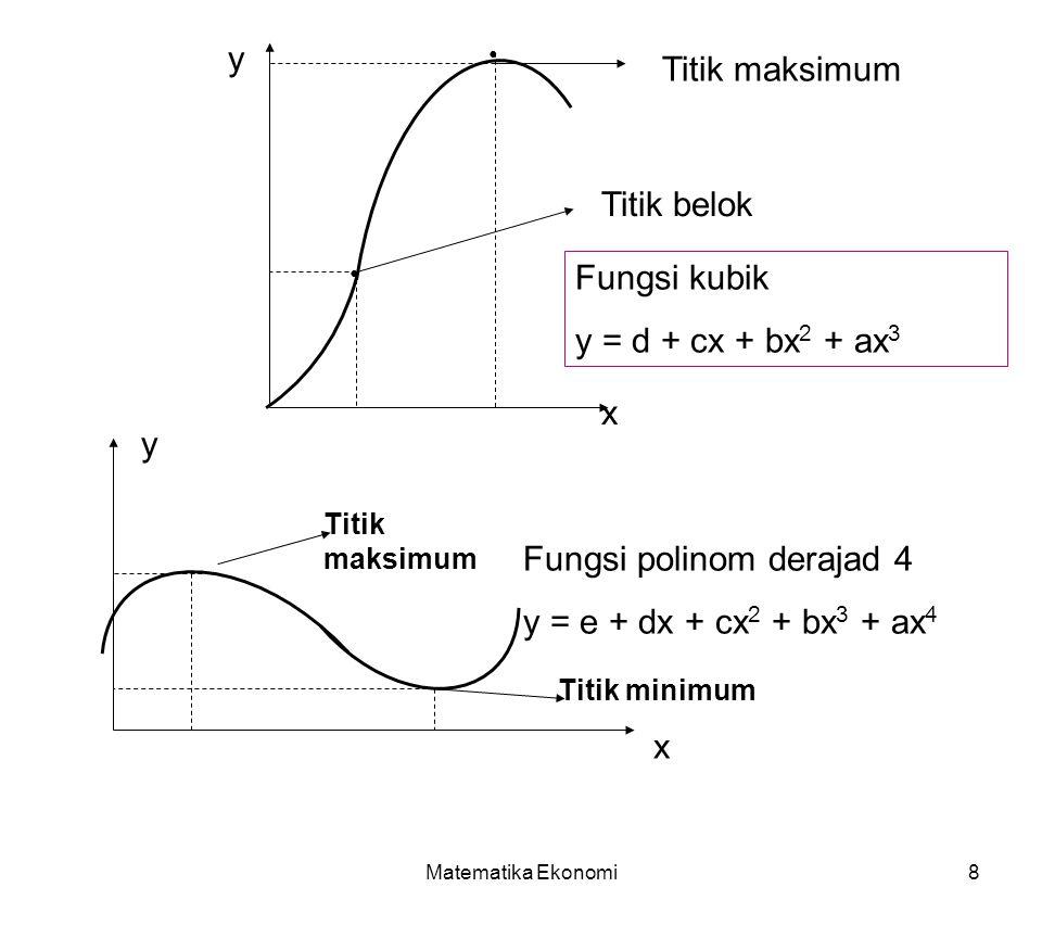 Fungsi polinom derajad 4 y = e + dx + cx2 + bx3 + ax4