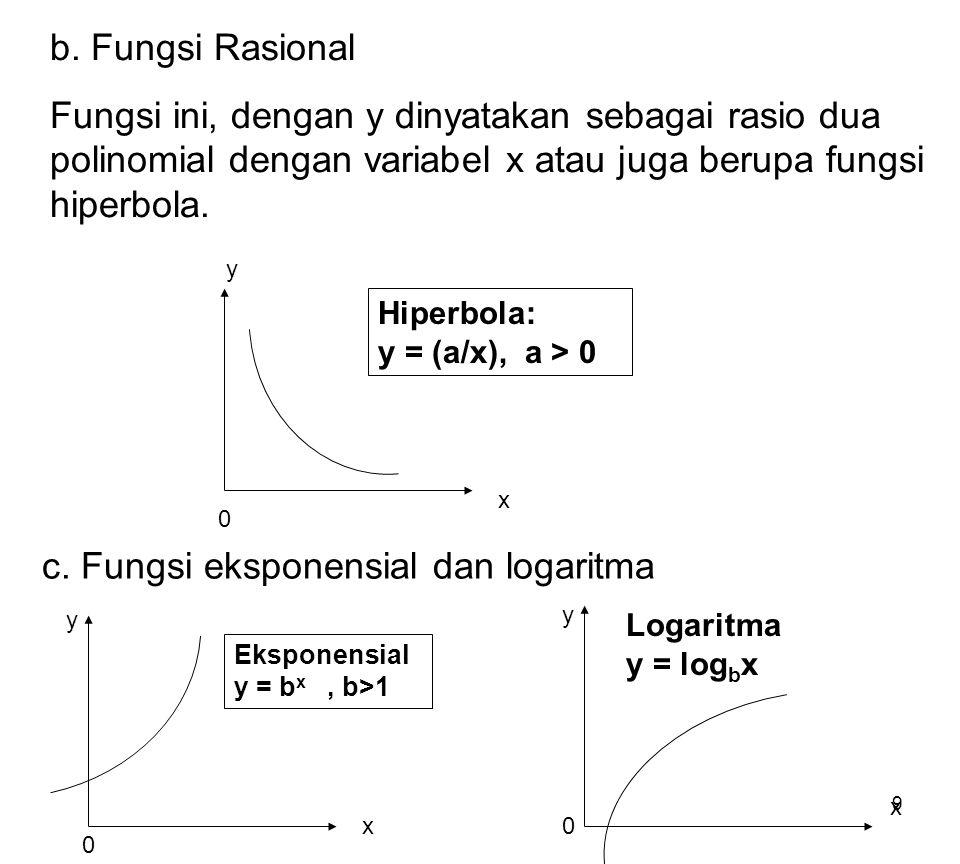 c. Fungsi eksponensial dan logaritma