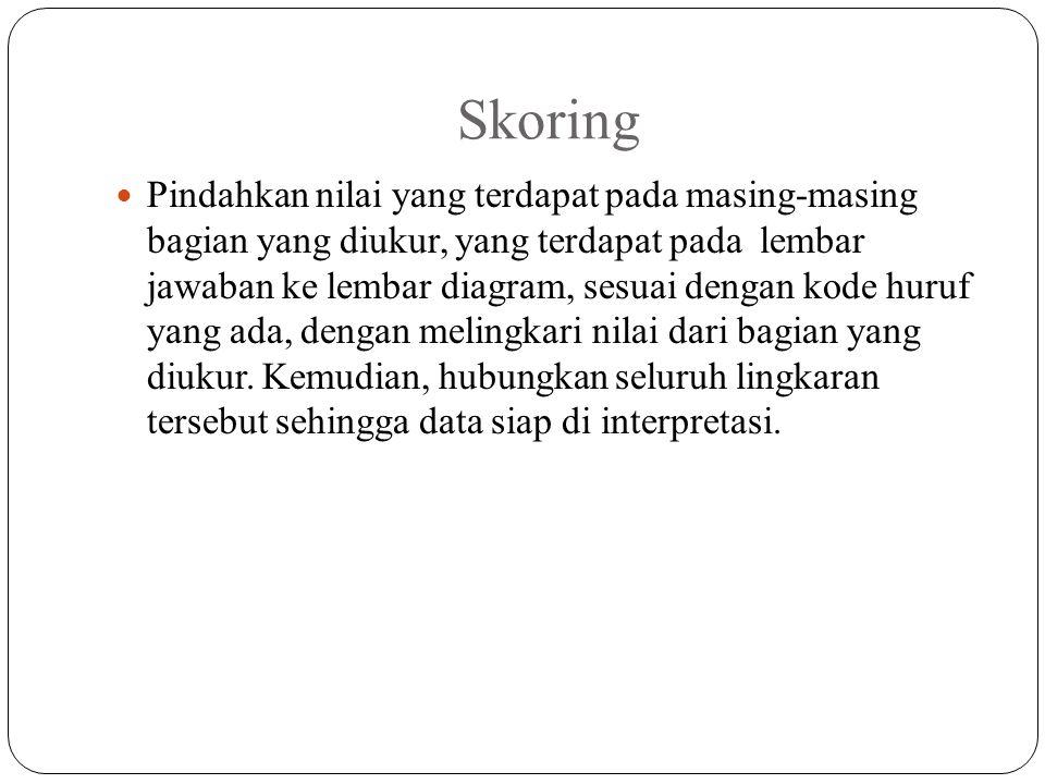 Skoring