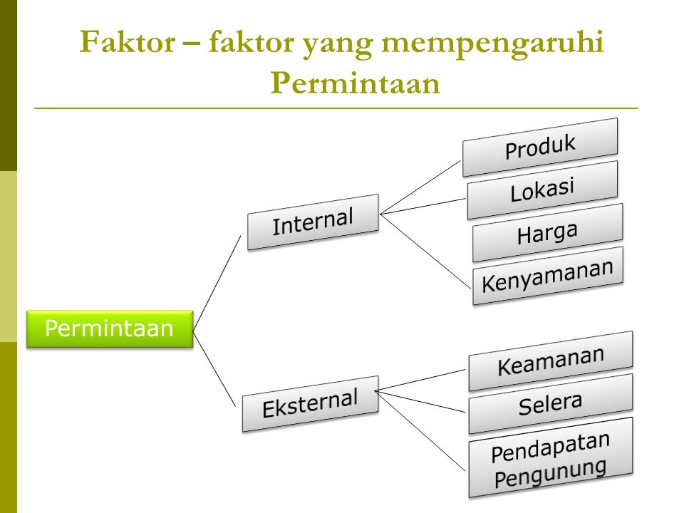 Faktor – faktor yang mempengaruhi Permintaan