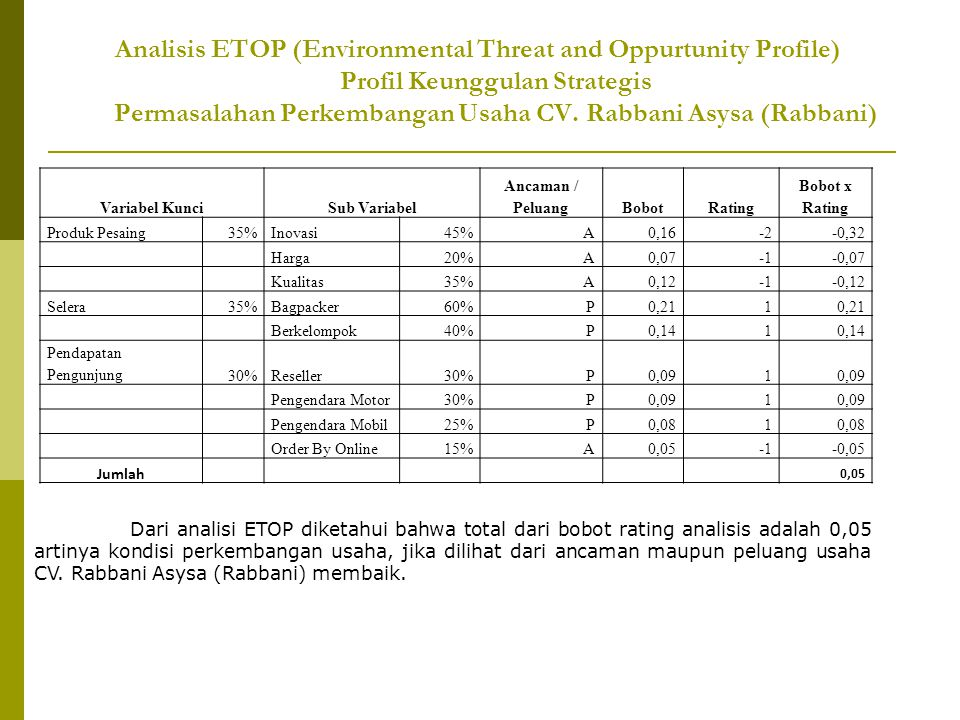 Analisis ETOP (Environmental Threat and Oppurtunity Profile) Profil Keunggulan Strategis Permasalahan Perkembangan Usaha CV. Rabbani Asysa (Rabbani)