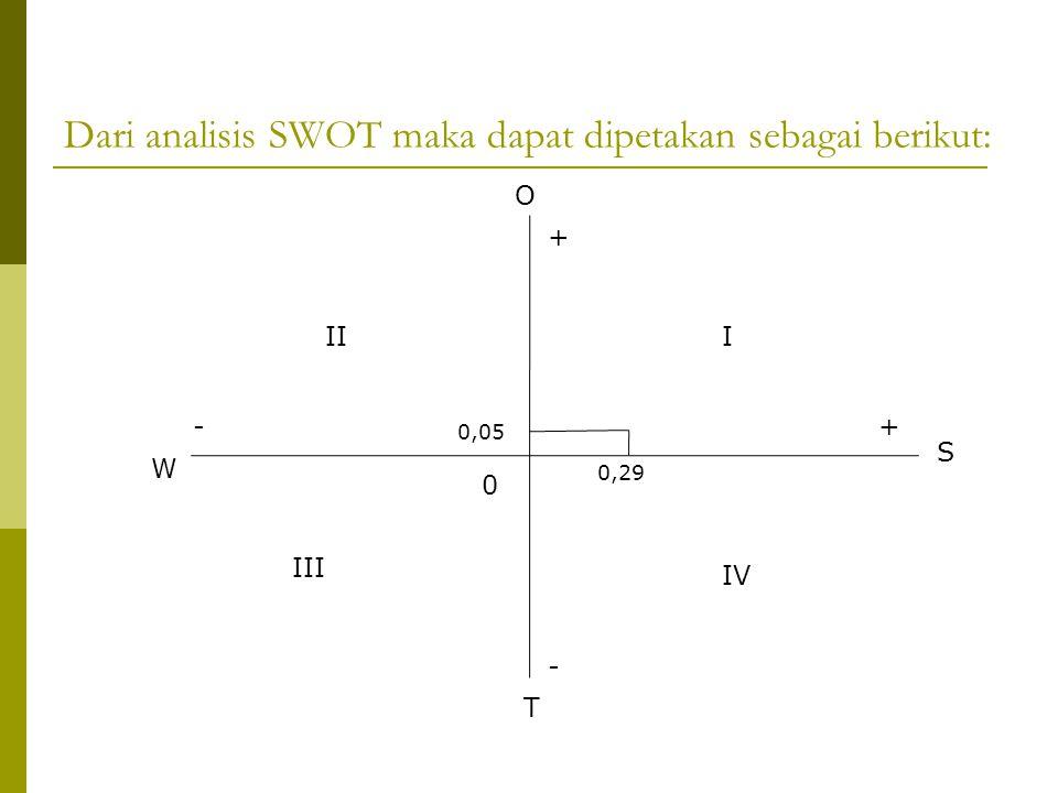 Dari analisis SWOT maka dapat dipetakan sebagai berikut: