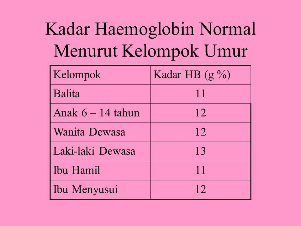 Kadar Haemoglobin Normal Menurut Kelompok Umur