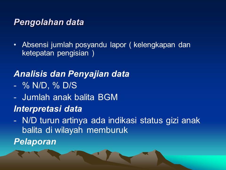 Analisis dan Penyajian data % N/D, % D/S Jumlah anak balita BGM