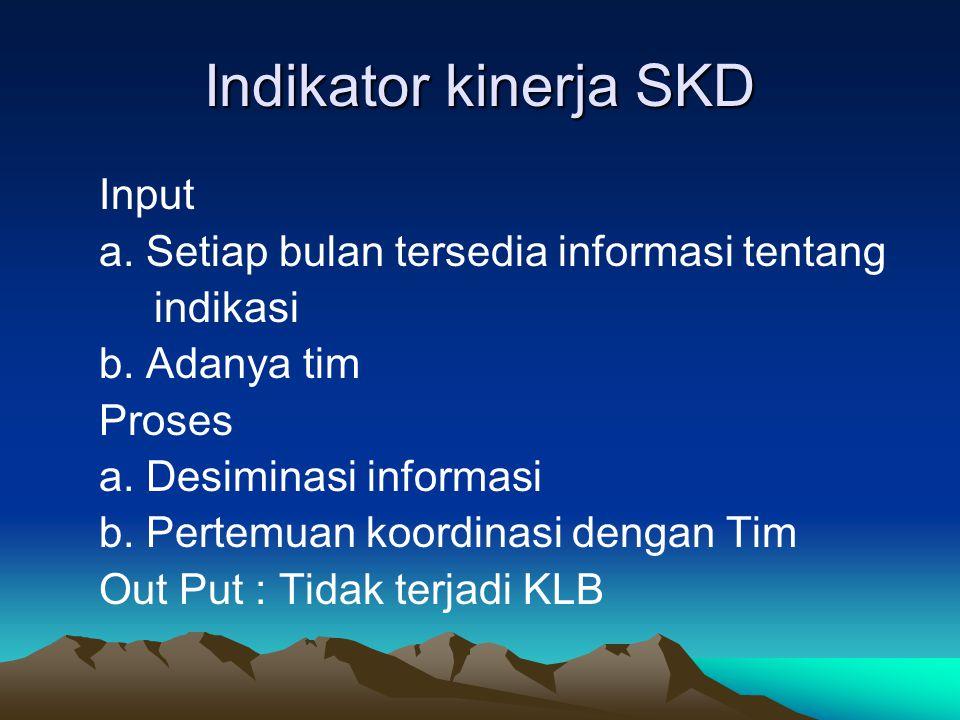 Indikator kinerja SKD Input a. Setiap bulan tersedia informasi tentang