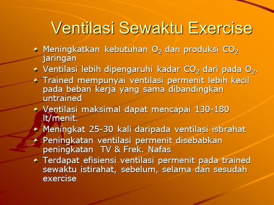 Ventilasi Sewaktu Exercise
