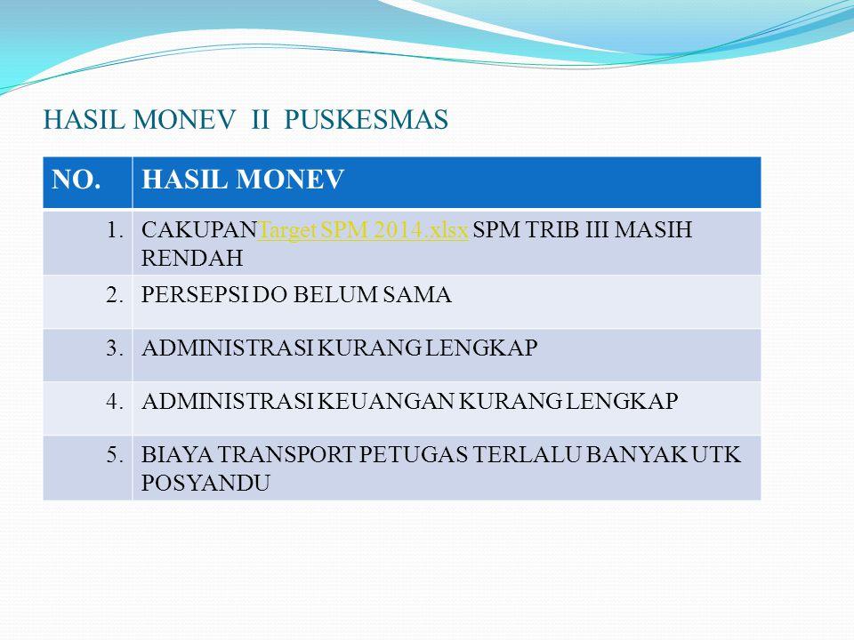 HASIL MONEV II PUSKESMAS