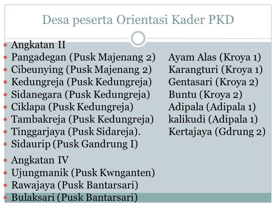 Desa peserta Orientasi Kader PKD