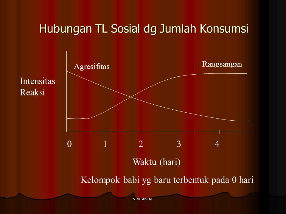 Hubungan TL Sosial dg Jumlah Konsumsi