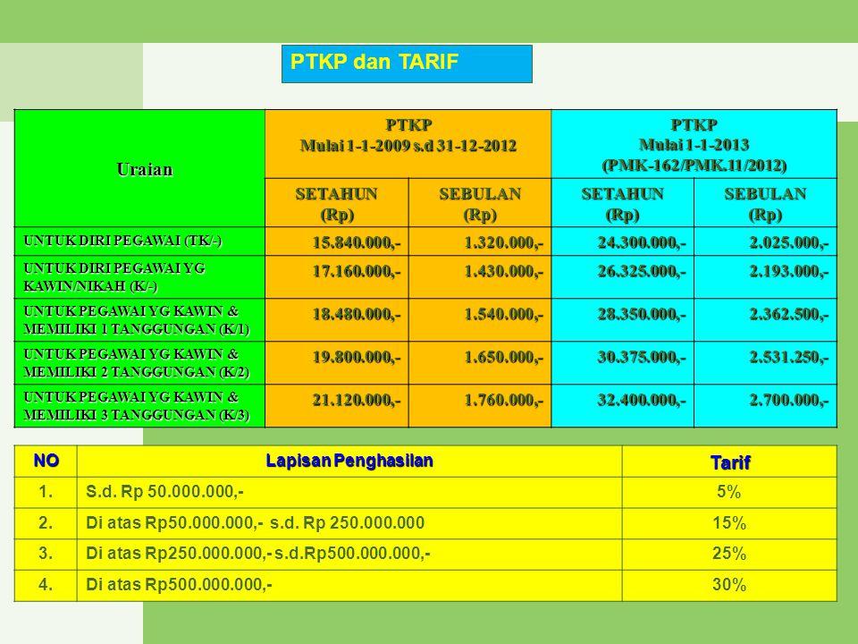 PTKP dan TARIF Uraian Tarif PTKP Mulai 1-1-2009 s.d 31-12-2012