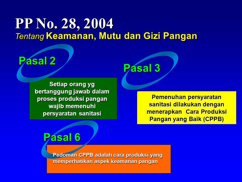 PP No. 28, 2004 Tentang Keamanan, Mutu dan Gizi Pangan. Pasal 2. Pasal 3.