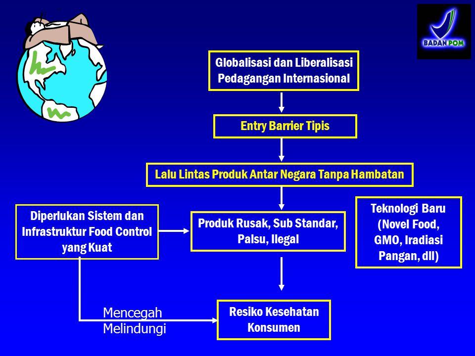 Globalisasi dan Liberalisasi Pedagangan Internasional