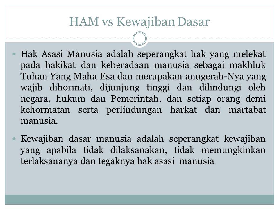 HAM vs Kewajiban Dasar
