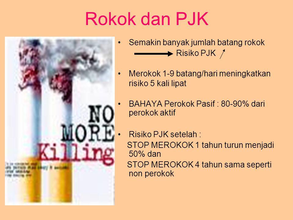 Rokok dan PJK Semakin banyak jumlah batang rokok Risiko PJK