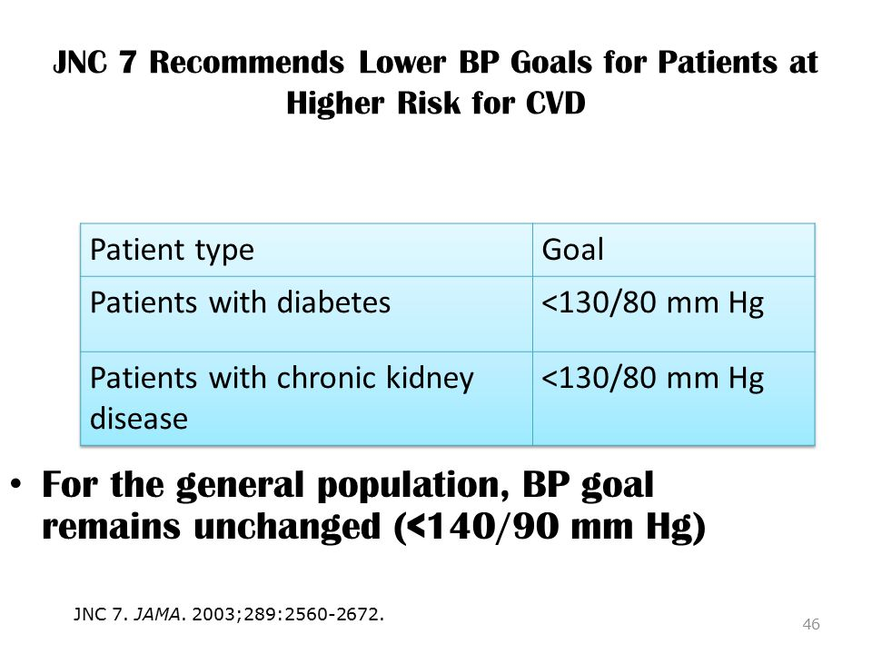 JNC 7 Recommends Lower BP Goals for Patients at Higher Risk for CVD