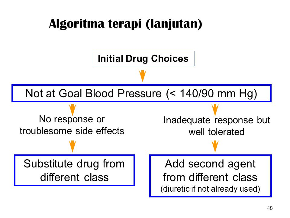 Algoritma terapi (lanjutan)