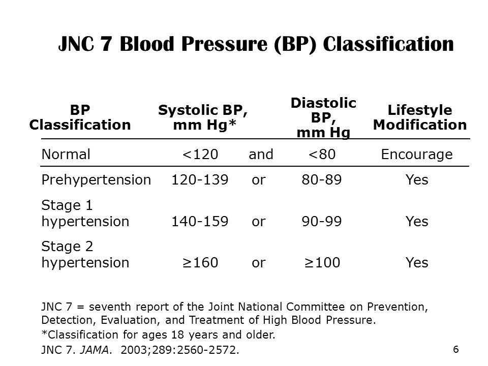 JNC 7 Blood Pressure (BP) Classification