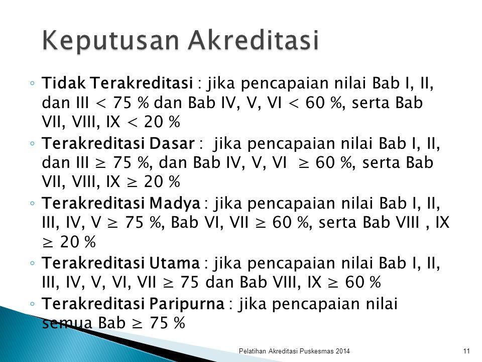 Keputusan Akreditasi Tidak Terakreditasi : jika pencapaian nilai Bab I, II, dan III < 75 % dan Bab IV, V, VI < 60 %, serta Bab VII, VIII, IX < 20 %