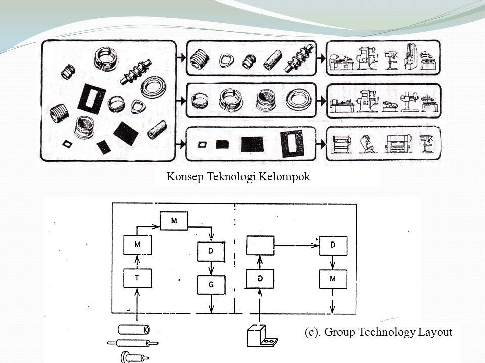 Konsep Teknologi Kelompok