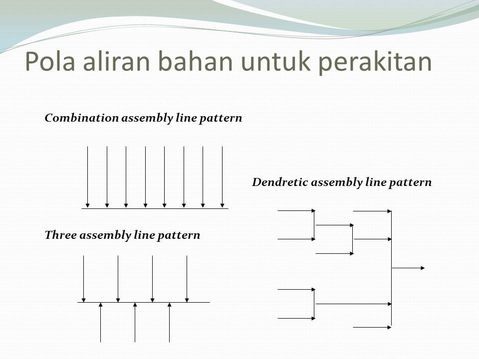 Pola aliran bahan untuk perakitan