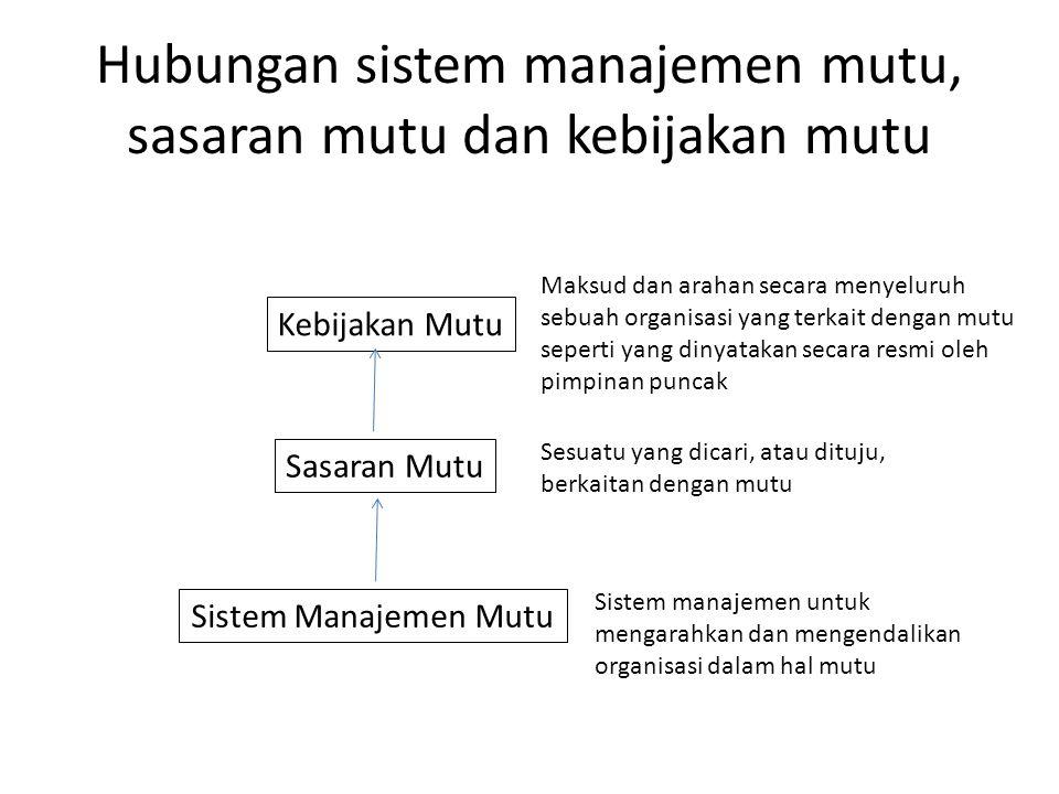 Hubungan sistem manajemen mutu, sasaran mutu dan kebijakan mutu