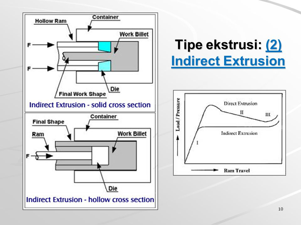 Tipe ekstrusi: (2) Indirect Extrusion