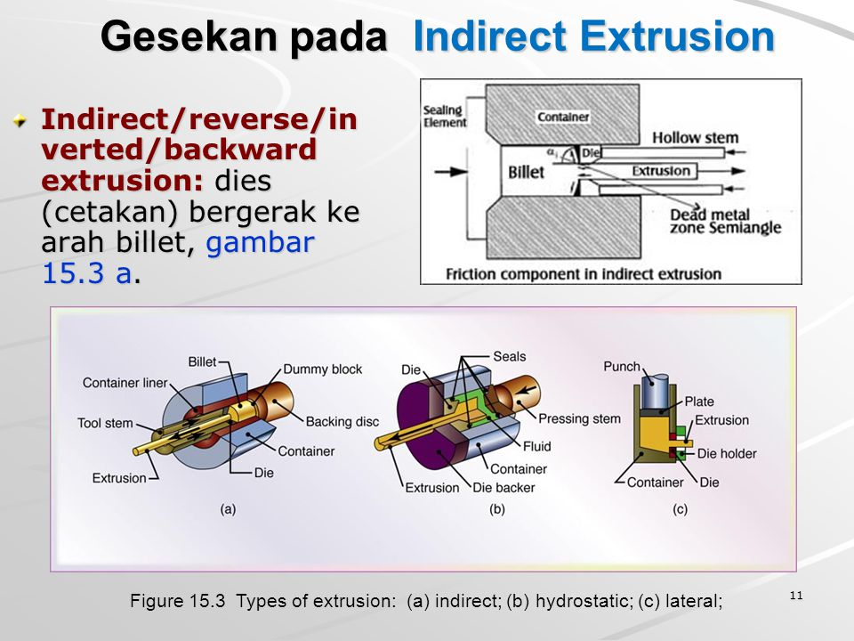 Gesekan pada Indirect Extrusion