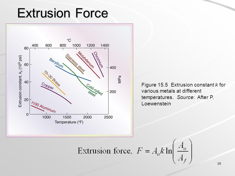 Extrusion Force Figure 15.5 Extrusion constant k for various metals at different temperatures.